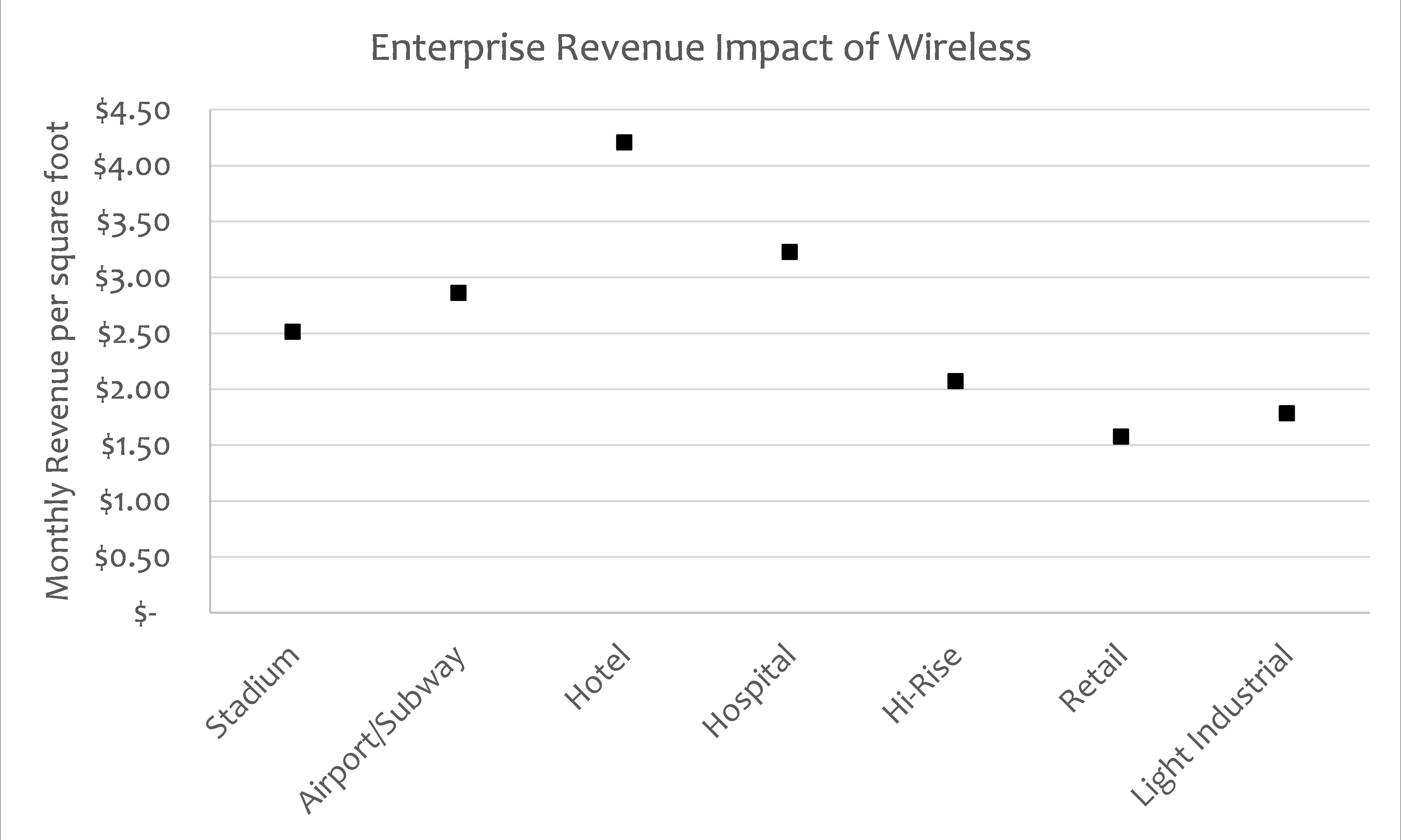 Enterprise Reveue Impact of Wireless